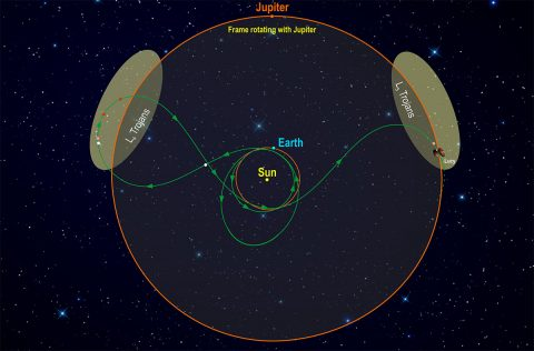 This diagram illustrates Lucy's orbital path. The spacecraft's path (green) is shown in a frame of reference where Jupiter remains stationary, giving the trajectory its pretzel-like shape. After launch in October 2021, Lucy has two close Earth flybys before encountering its Trojan targets. (Southwest Research Institute)