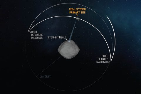 During the OSIRIS-REx Reconnaissance B flyover of primary sample collection site Nightingale, the spacecraft left its safe-home orbit to pass over the sample site at an altitude of 0.4 miles (620 m). The pass, which took 11 hours, gave the spacecraft's onboard instruments the opportunity to take the closest-ever science observations of the sample site. (NASA/Goddard/University of Arizona)