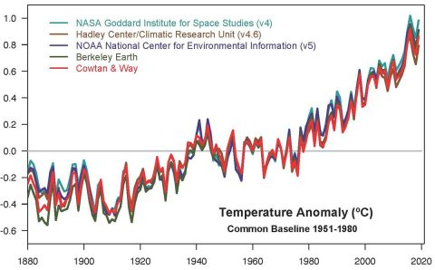 This plot shows yearly temperature anomalies from 1880 to 2019, with respect to the 1951-1980 mean, as recorded by NASA, NOAA, the Berkeley Earth research group, the Met Office Hadley Centre (UK), and the Cowtan and Way analysis. Though there are minor variations from year to year, all five temperature records show peaks and valleys in sync with each other. (NASA GISS/Gavin Schmidt)