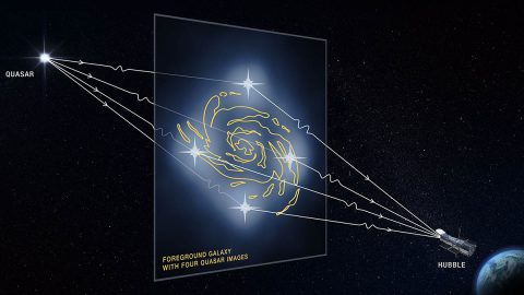 This graphic illustrates how a faraway quasar (an extremely bright region in the center of some distant galaxies) is altered by a massive foreground galaxy. The galaxy's powerful gravity warps and magnifies the quasar's light, producing four distorted images of the quasar. (NASA, ESA and D. Player (STScI))