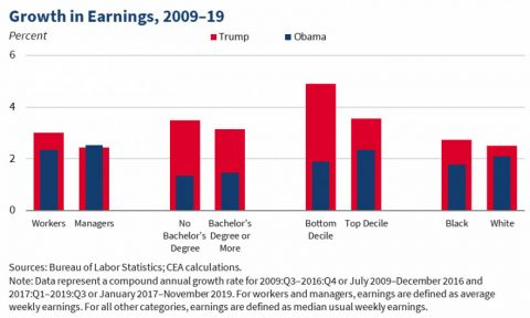 U.S. Growth in Earnings, 2009-2019