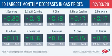 10 Largest Monthly Decreases in Gas Prices - February 3rd, 2020