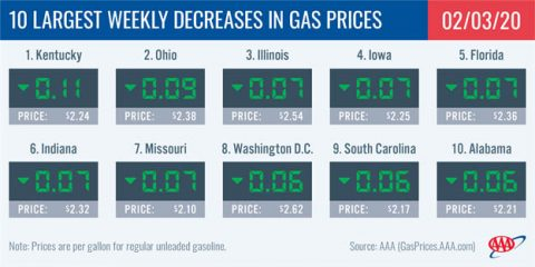 10 Largest Weekly Decreases in Gas Prices - February 3rd, 2020