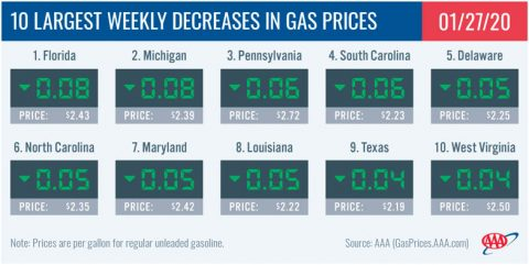 10 Largest Weekly Decreases in Gas Prices - January 27th, 2020