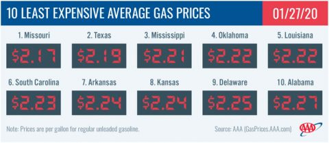 10 Least Expensive Average Gas Prices - January 27th, 2020