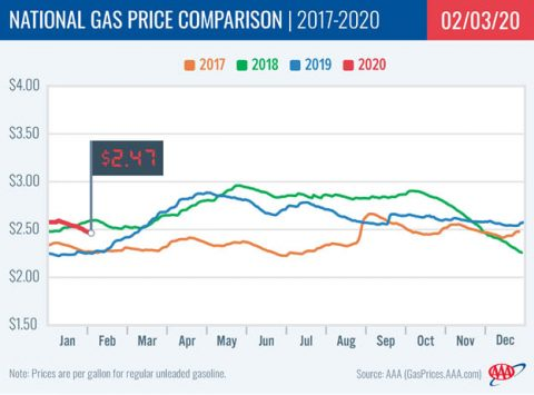 2017-2020 - National Gas Price Comparison - February 3rd