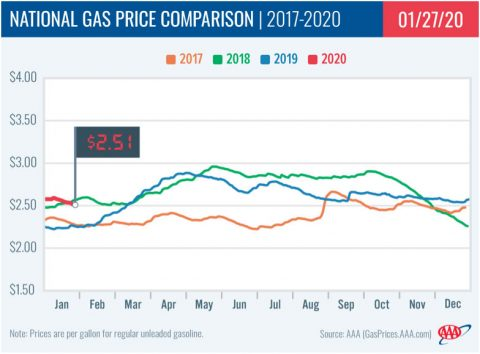 2017-2020 - National Gas Price Comparison - January 27th