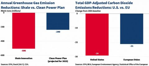 Annual Greenhouse Gas Emission Reductions -- Total GDP Adjusted Carbon Dioxide Emissions Reductions