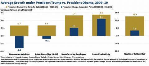 Average Growth Under President vs. President Obama 2009-19