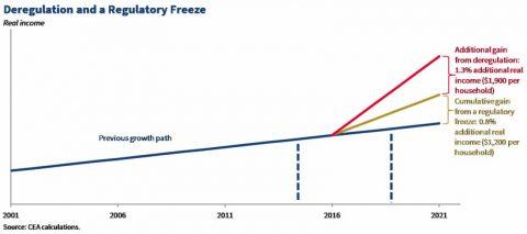 Deregulation and a Regulatory Freeze
