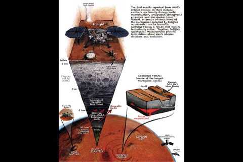 A cutaway view of Mars showing the InSight lander studying seismic activity. (J.T. Keane/Nature Geoscience)