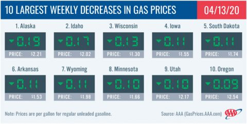 10 Largest Weekly Decreases in Gas Prices - April 13th, 2020
