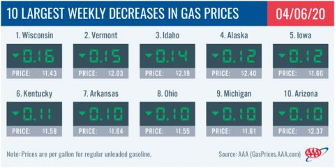 10 Largest Weekly Decreases in Gas Prices - April 6th, 2020