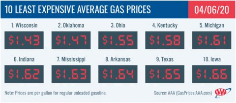 10 Lease Expensive Average Gas Prices - April 6th, 2020