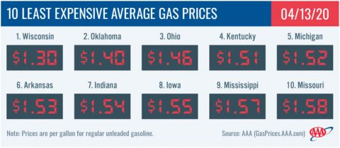 10 Least Expensive Average Gas Prices - April 13th, 2020