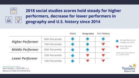 2018 Social Studies Scores