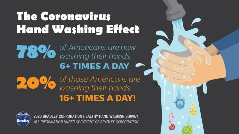 According to the Healthy Hand Washing Survey conducted by Bradley Corp., 78% of Americans are washing their hands six or more times a day in response to the coronavirus.