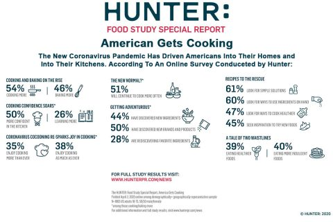 America Gets Cooking - Food Trends During COVID-19