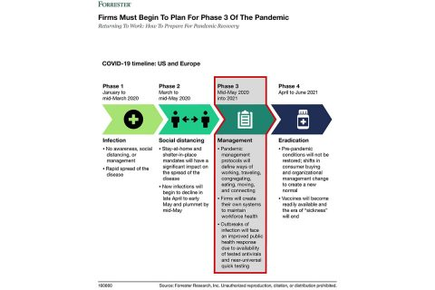 Forrester Phase 3 Pandemic Infographic