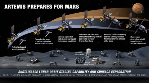 Infographic showing the evolution of lunar activities on the surface and in orbit. (NASA)