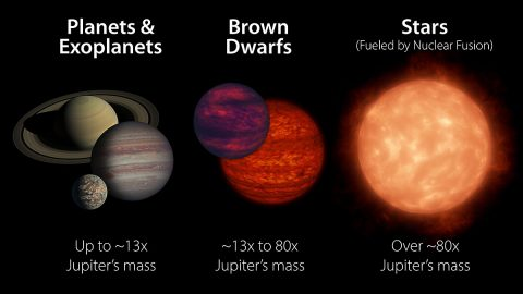 Brown dwarfs are more massive than planets but not quite as massive as stars. Generally speaking, they have between 13 and 80 times the mass of Jupiter. A brown dwarf becomes a star if its core pressure gets high enough to start nuclear fusion. (NASA/JPL-Caltech)