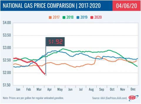 National Gas Price Comparison -- 2017-2020 - 04-06