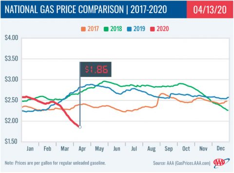 National Gas Price Comparison -- 2017-2020 - 04-13