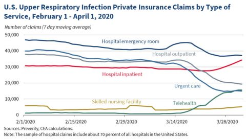 U.S. Upper Respiratory Infection Private Insurance Claims by Type of Service