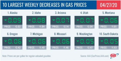 10 Largest Weekly Decreases in Gas Prices - April 27th, 2020