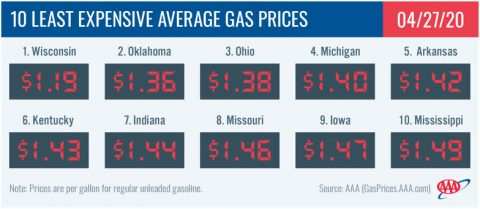 10 Least Expensive Average Gas Prices - April 27th, 2020