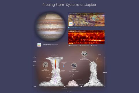 This graphic shows observations and interpretations of cloud structures and atmospheric circulation on Jupiter from the Juno spacecraft, the Hubble Space Telescope and the Gemini Observatory. By combining the Juno, Hubble and Gemini data, researchers are able to see that lightning flashes are clustered in turbulent regions where there are deep water clouds and where moist air is rising to form tall convective towers similar to cumulonimbus clouds (thunderheads) on Earth. (NASA, ESA, M.H. Wong (UC Berkeley), A. James and M.W. Carruthers (STScI), and S. Brown (JPL))