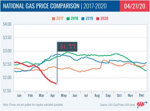 National Gas Price Comparison -- 2017-2020 - 04-27