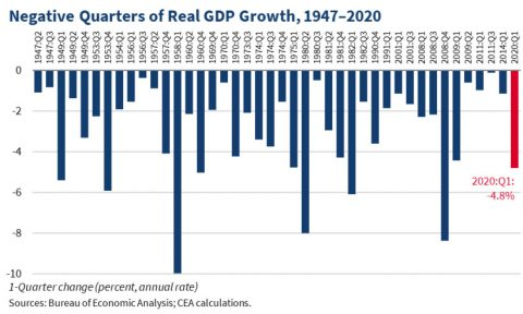 Negative-Quarters-of-Real-GDP-Growth