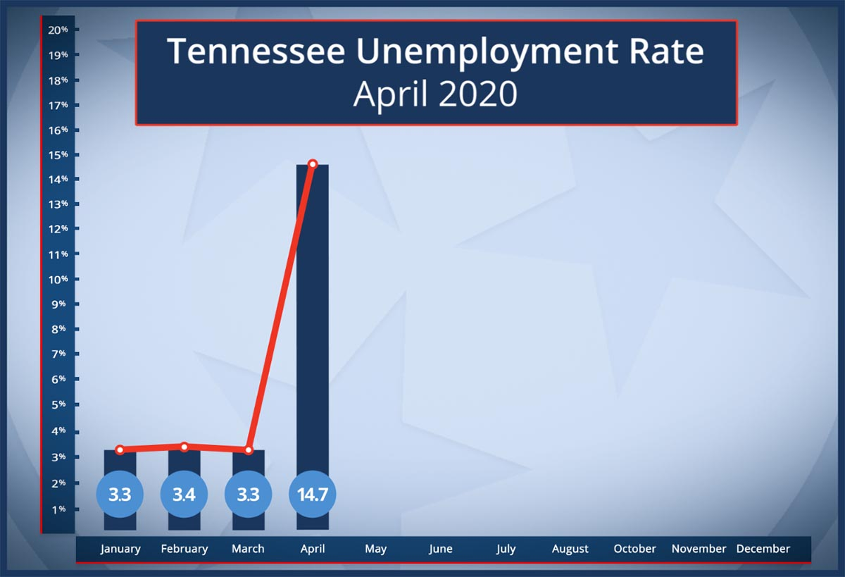 Tennessee Unemployment Rate more than Quadruples during Height of COVID-19 Coronavirus Pandemic.