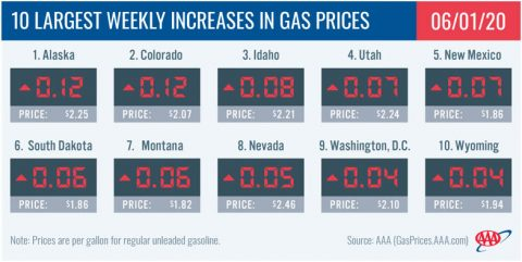 10 Largest Weekly Decreases in Gas Prices - June 1st, 2020