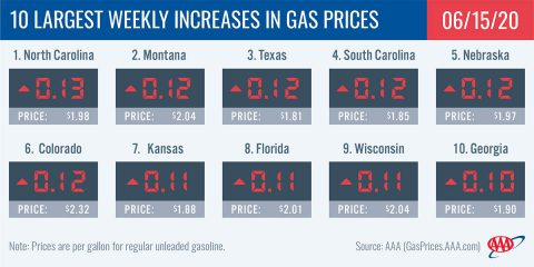 10 Largest Weekly Increases in Gas Prices - June 15th, 2020