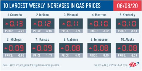 10 Largest Weekly Increases in Gas Prices - June 8th, 2020