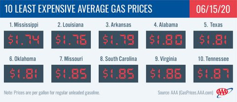 10 Least Expensive Average Gas Prices - June 15th, 2020