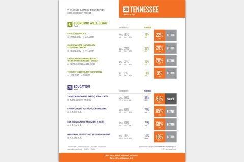 2020 Kids Count Profile for Tennessee - Economic Well-Being and Education