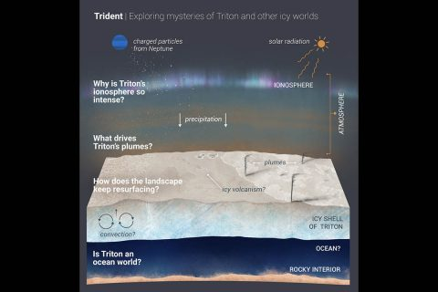 A new Discovery mission proposal, Trident would explore Neptune's largest moon, Triton, which is potentially an ocean world with liquid water under its icy crust. Trident aims to answer the questions outlined in the graphic illustration above. (NASA/JPL-Caltech)