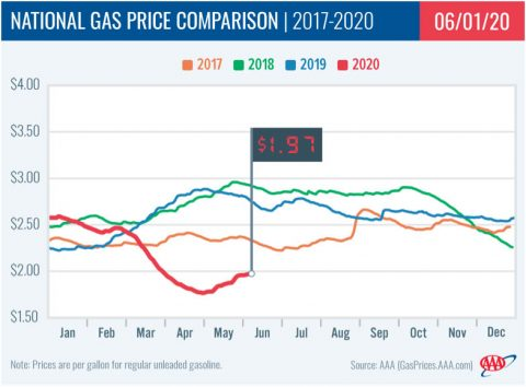 National Gas Price Comparison -- 2017-2020 - 06-01