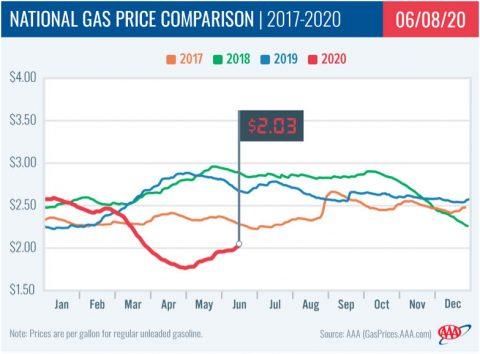 National Gas Price Comparison -- 2017-2020 - 06-08
