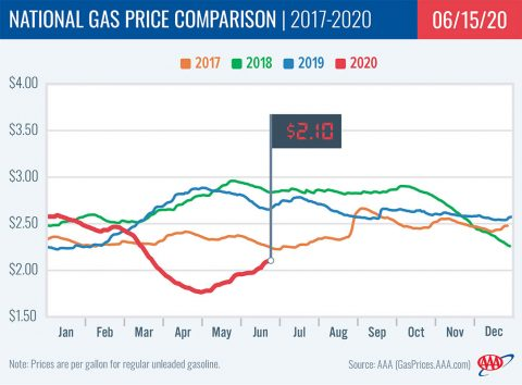 National Gas Price Comparison -- 2017-2020 - 06-15