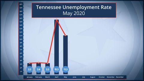 Tennessee Unemployment Rate - May 2020