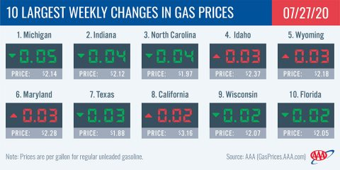 10 Largest Weekly Changes in Gas Prices - July 27th, 2020