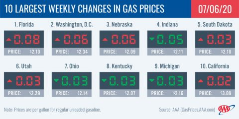 10 Largest Weekly Changes in Gas Prices - July 7th, 2020