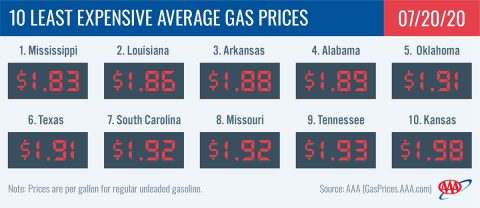 10 Least Expensive Average Gas Prices - July 20th, 2020