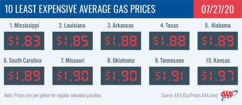 10 Least Expensive Average Gas Prices - July 27th, 2020