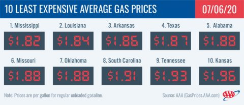 10 Least Expensive Average Gas Prices - July 7th, 2020