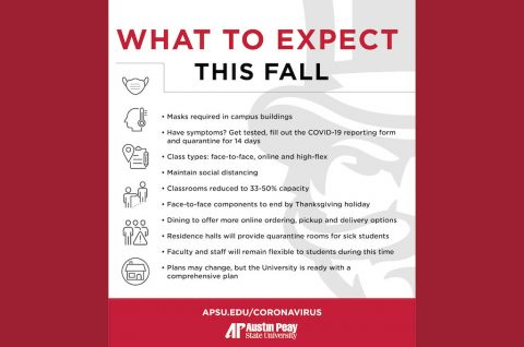 Austin Peay State University Guidelines for this fall. (APSU)